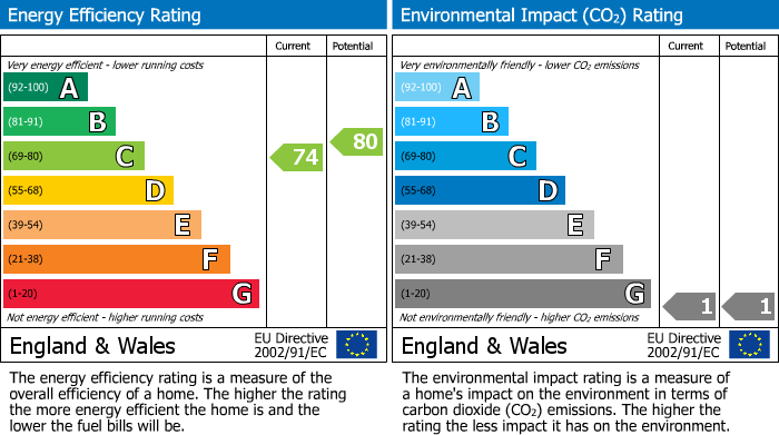 EPC Graph for Barnaby Mead, Gillingham